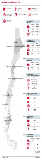 aeropuertos regiones