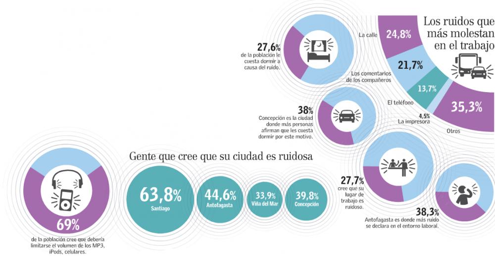ruido molesto en ciudades chilenas