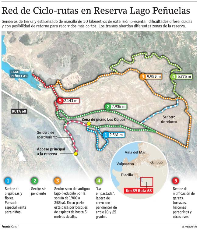 Ciclorrutas Lago Peñuelas
