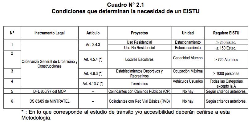 Metodología EISTU. Fuente: Minvu