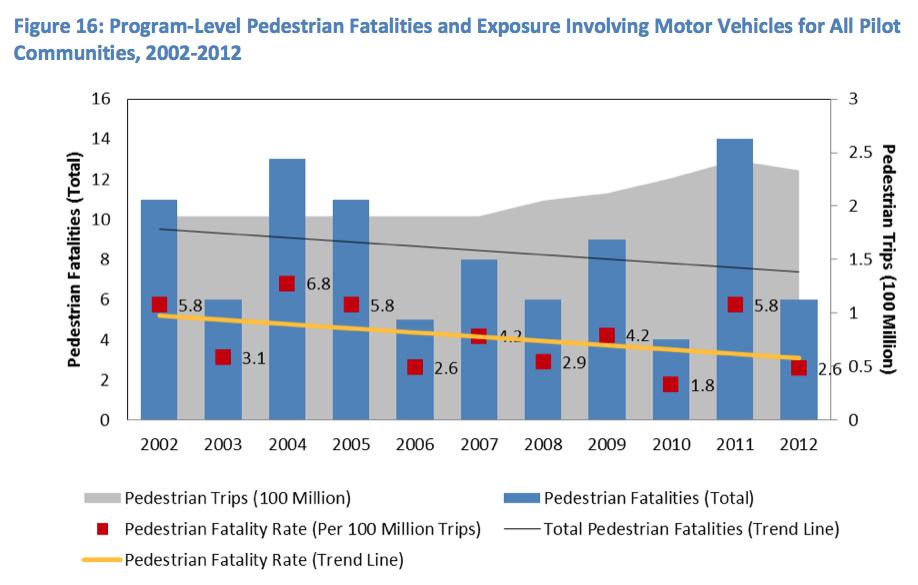 Accidentes peatones