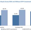 Aumento en el acceso a bicicletas