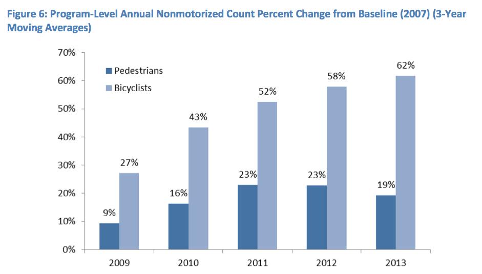 Ciclistas y peatones por año