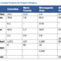 Proyectos por categoría