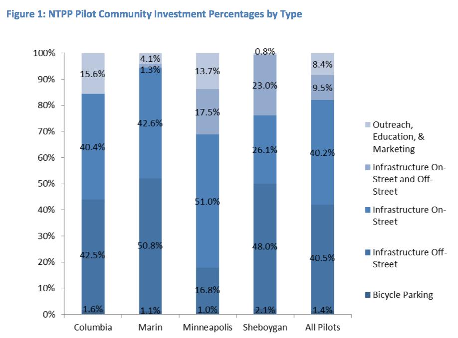 Tipos de inversión