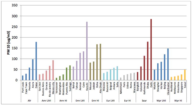 Tabla 50 Ciudades más contaminadas del mundo Organización Mundial de la Salud 2014