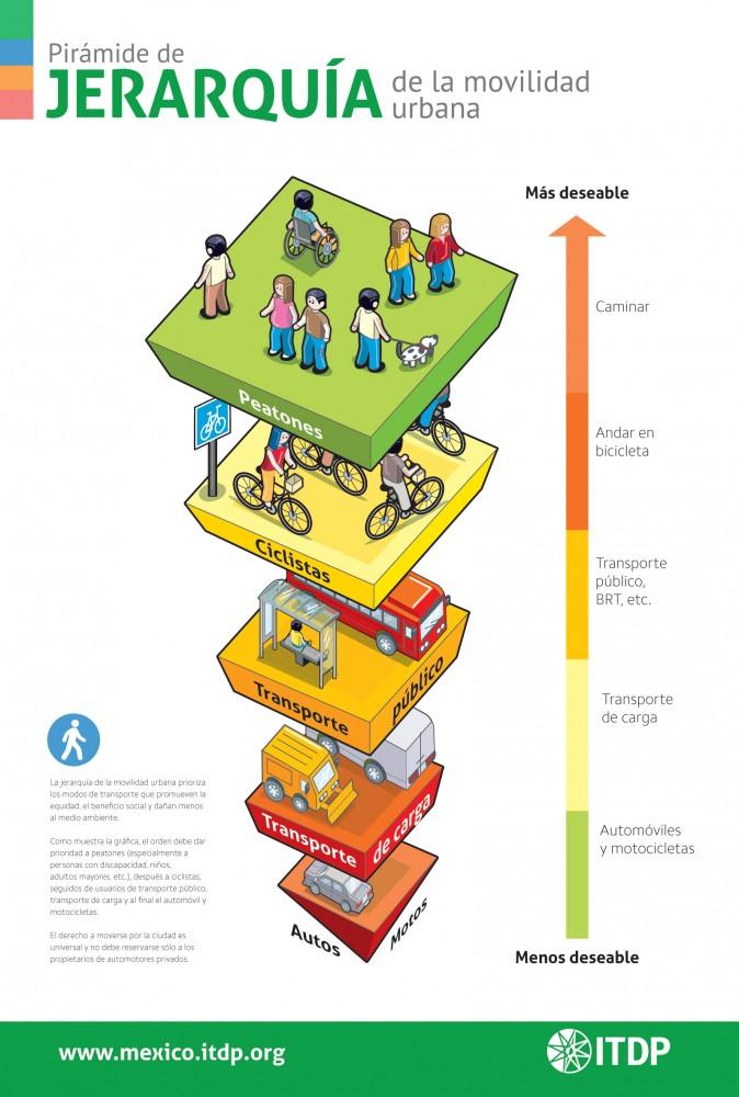 Pirámide de Jerarquía de Movilidad Urbana. © ITDP (Haz click para agrandar)