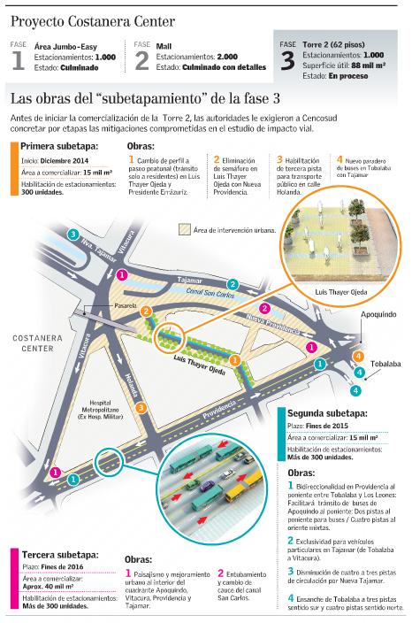 Costanera Center obras mitigación peatonalización