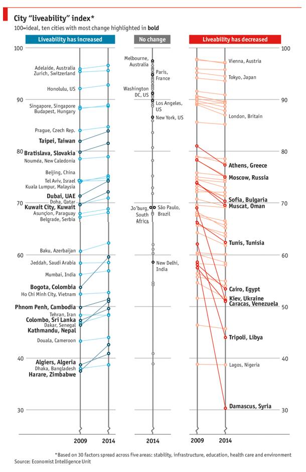 Ranking 2014 Ciudades Más Habitables UIE The Economist