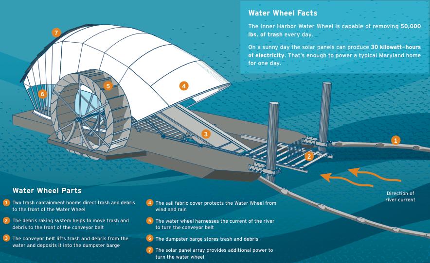 Water Wheel Infografía
