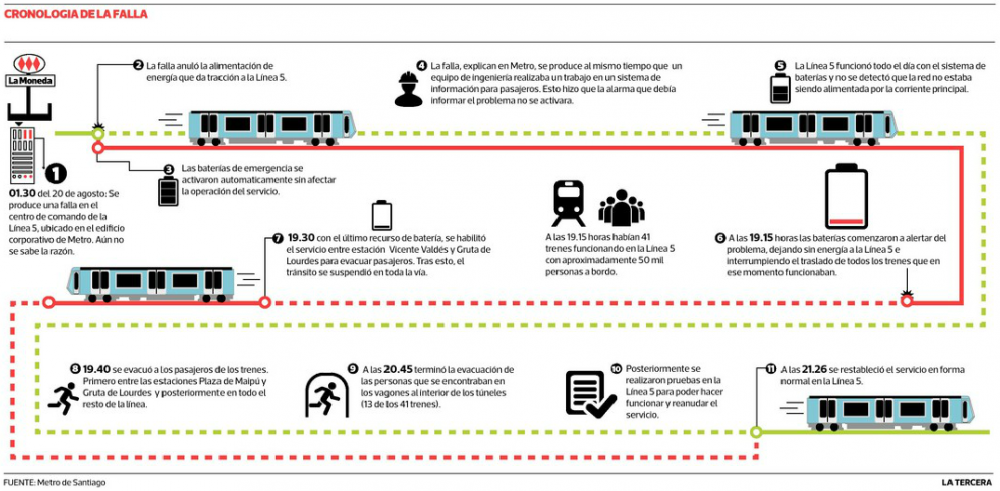Cronología Falla línea 5 Metro de Santiago