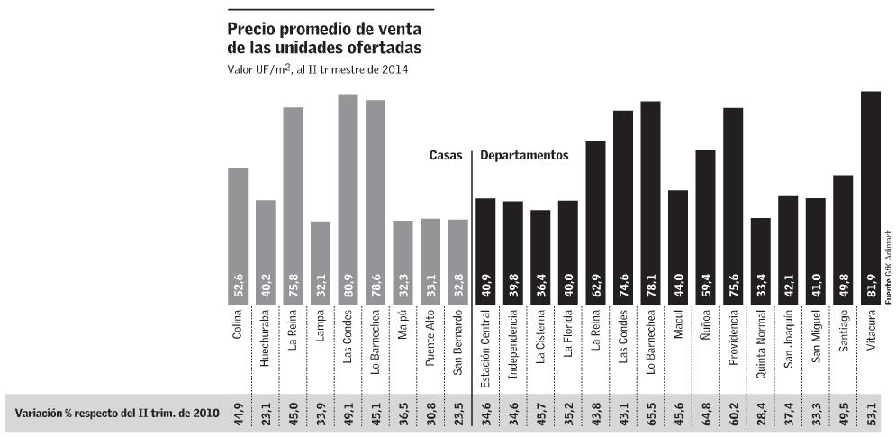 Precios departamentos Gran Santiago 2014