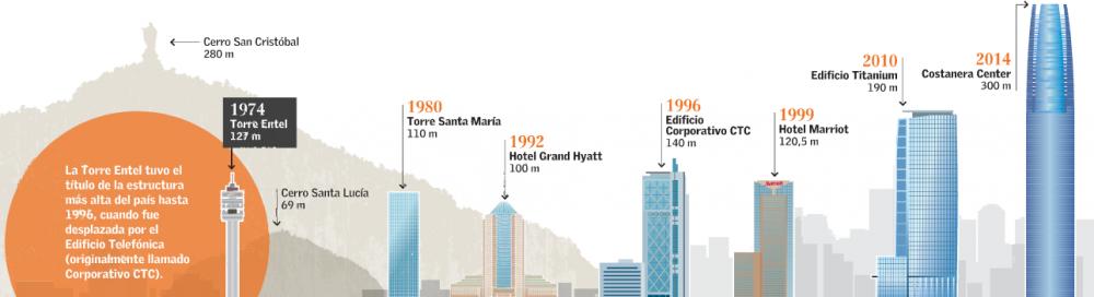 Torre Entel aniversario 10 años