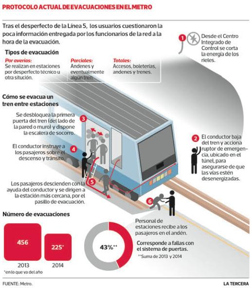 Protocolo de seguridad Metro de Santiago