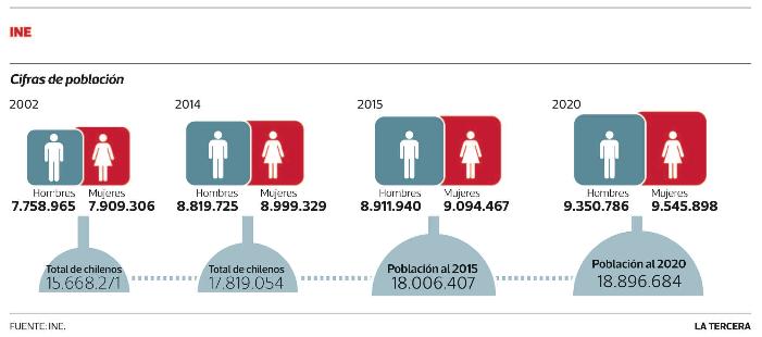 Censo 2012 Chile INE