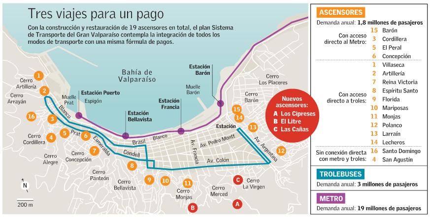 Valparaíso ascensores trolleys trenes pago integrado