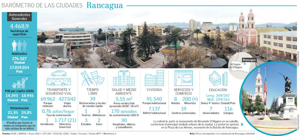 Crecimiento Rancagua Región de O'Higgins