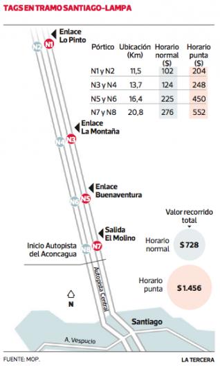 Hasta 1 460 Costara Circular Por Tramo Santiago Lampa Plataforma