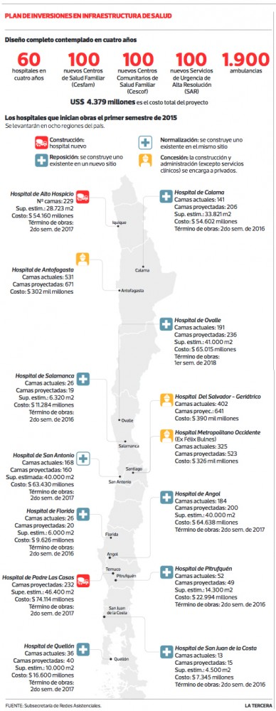 plan de inversiones en infraestructura salud 2015
