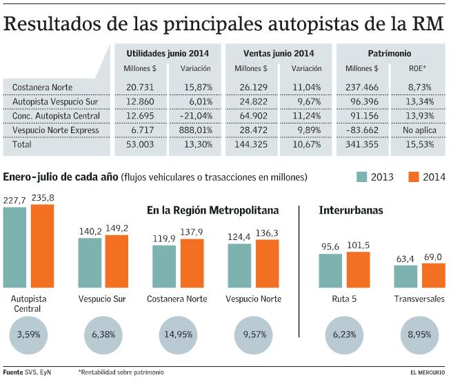 ganancias autopistas urbanas santiago de chile