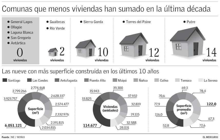 comunas de Chile que no han construido casas en 10 años