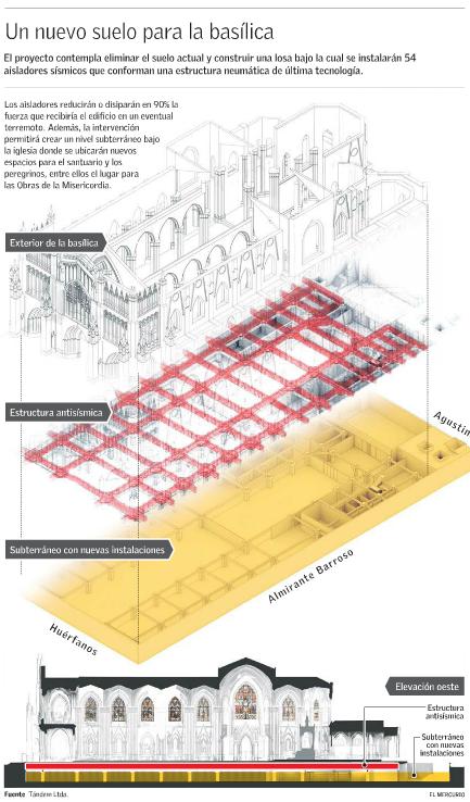 remodelación Basílica del Salvador