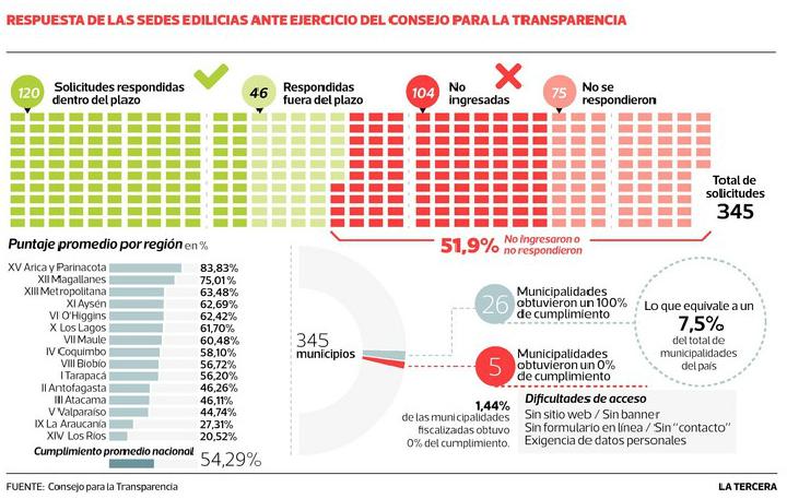 Transparencia municipios de Santiago