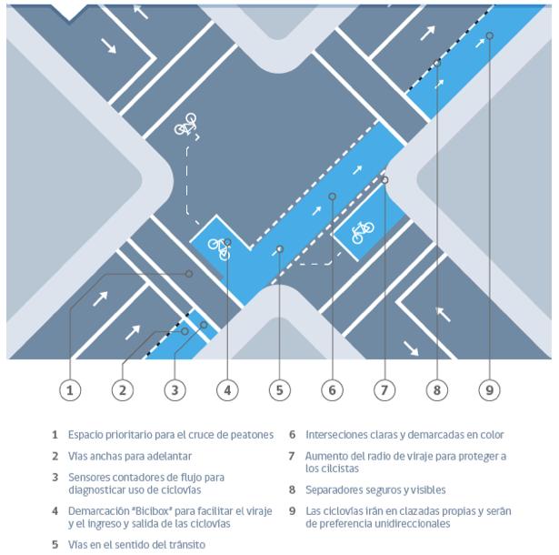 Plan de Ciclovías de alto estándar. Fuente: Minvu.