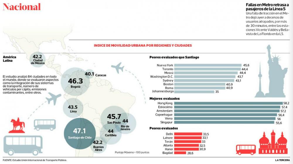 Resultados Unión Internacional de Transporte Público 2014