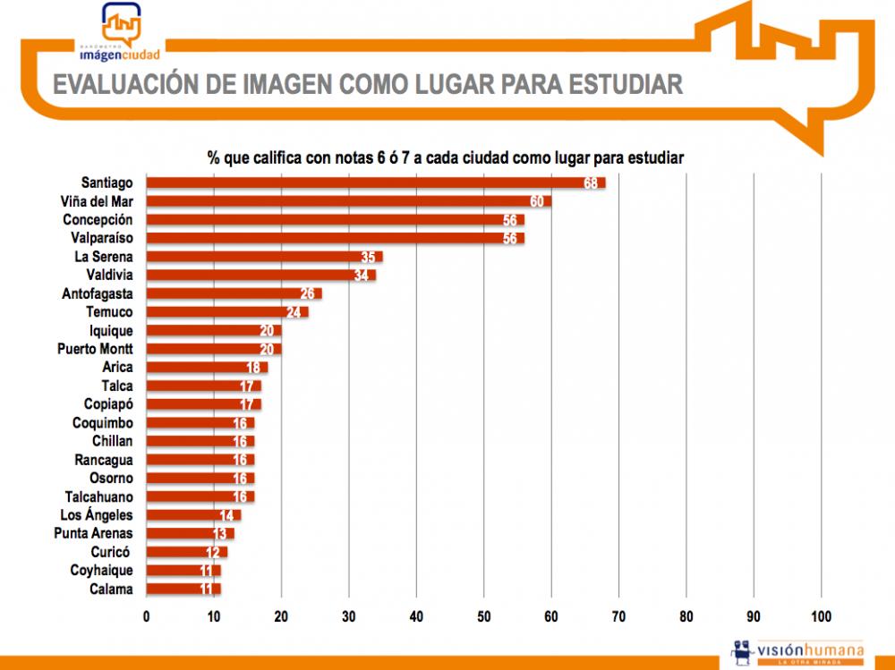 Resultados mejor ciudad para estudiar, Barómetro Imagen Ciudad. Cortesía Visión Humana.
