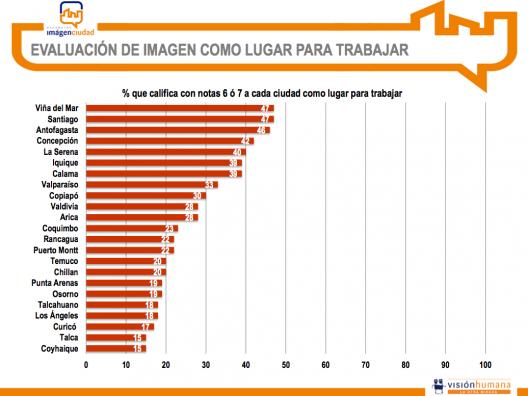 Vi a del mar por segundo a o es elegida como la mejor - Mejores ciudades de espana para vivir y trabajar ...