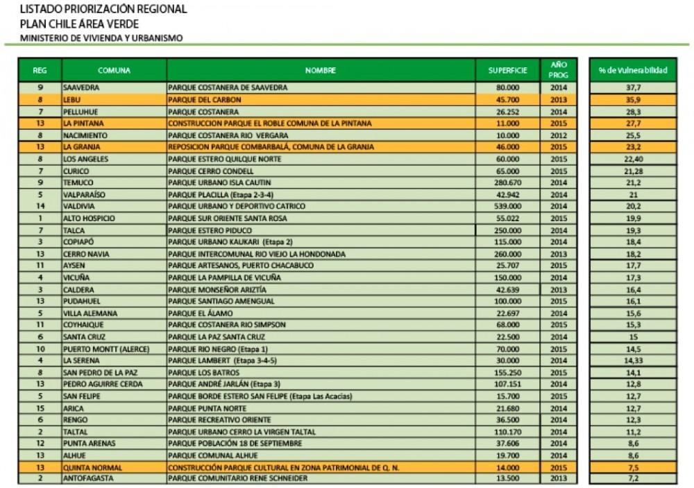 Plan Chile Área Verde, Lista de priorización regional. Fuente: Minvu.