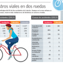 accidentes ciclistas