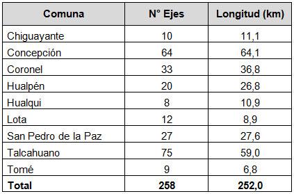 Longitud del Plan Maestro por Comuna para el Gran Concepción. Cortesía Arquitectos de Concepción.