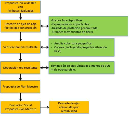 Diagrama de flujo Generación Propuesta de Plan Maestro. Cortesía Arquitectos de Concepción.