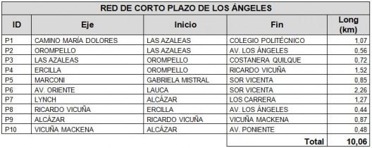 Red de Corto Plazo por Eje Vial en Los Ángeles. Cortesía Arquitectos de Concepción.