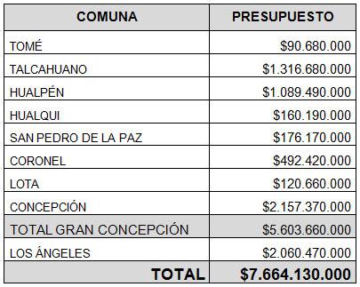 Presupuesto destinado por comuna. Cortesía Arquitectos de Concepción.