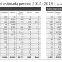 Inversión por regiones 2014 - 2018