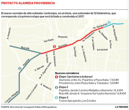 Proyecto corredor de buses por Alameda de Santiago