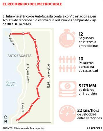 Trazado Teleférico Antofagasta