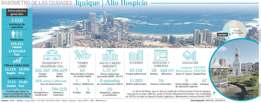 Iquique - Alto Hospicio