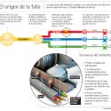 Falla en Metro de Santiago
