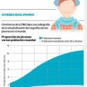 Población Mundial Jóvenes