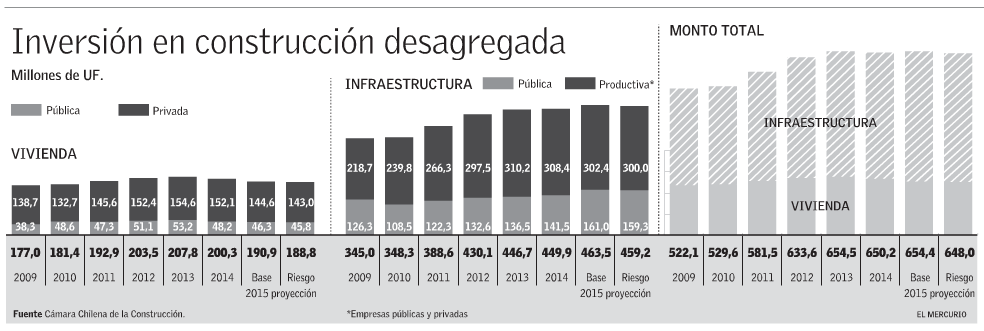 inversion privada en viviendas