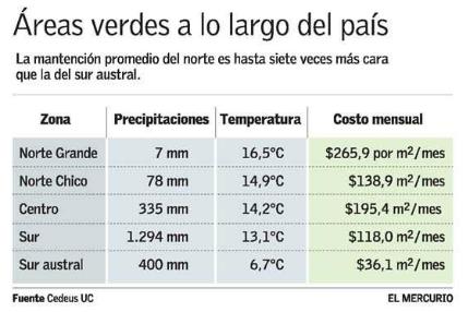 costo mantencion areas verdes fuente cedeus