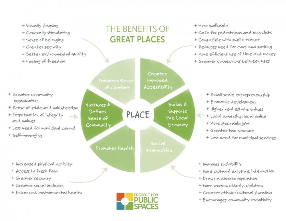 Infografia Beneficios buenos lugares Project for Public Spaces