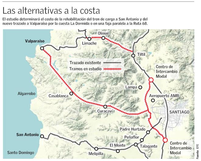 valparaiso alternativas trenes puerto