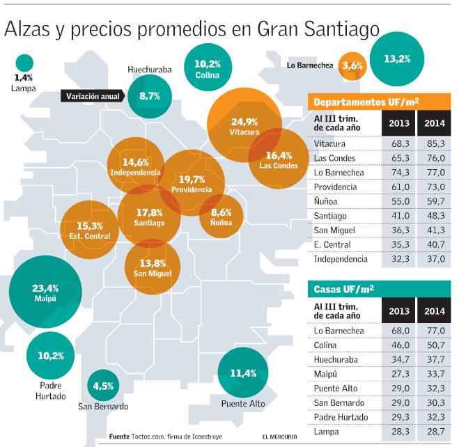 precios viviendas gran santiago