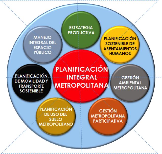 Ordenamiento Territorial Sostenible de la Región Metropolitana Kanata. Fuente: Marko Quiroga