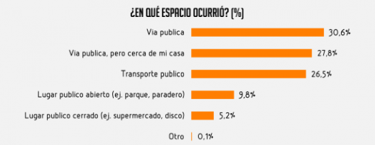 Fuente: Primera Encuesta de Acoso Callejero realizada por el Observatorio Contra el Acoso Callejero.